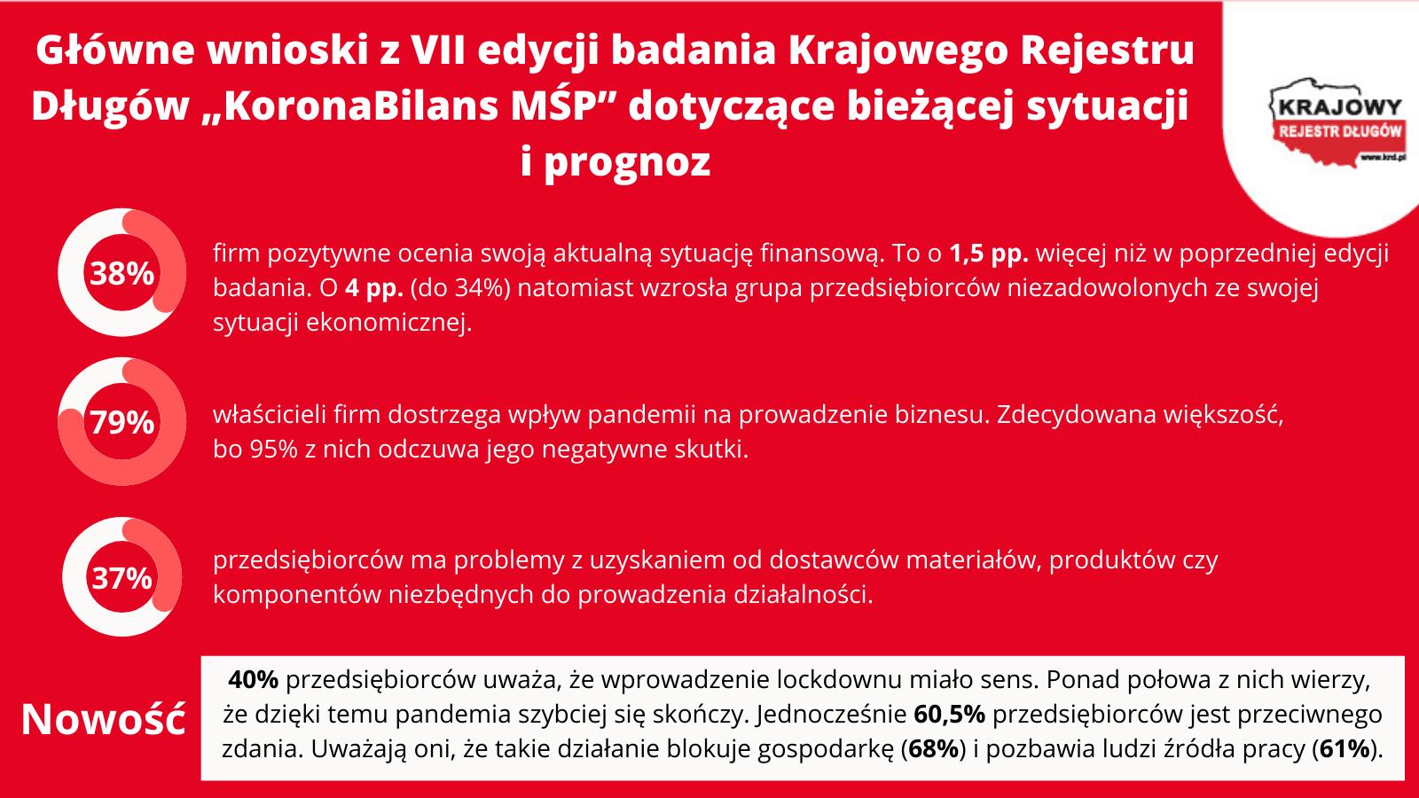 KoronaBilans MŚP – główne wnioski