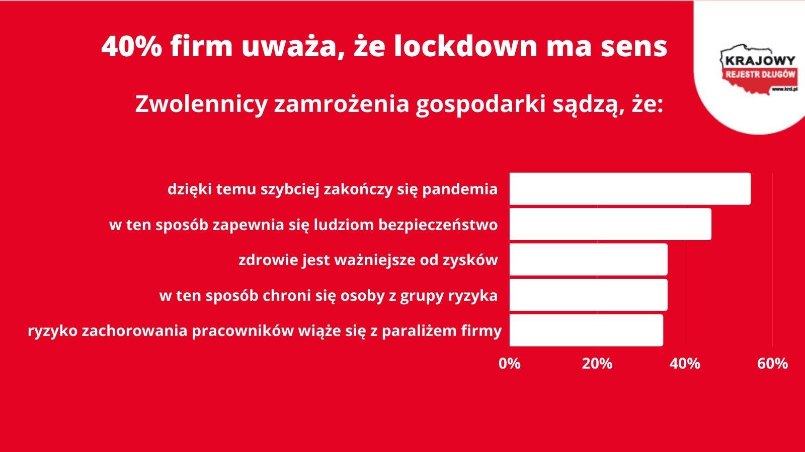 KoronaBilnas MŚP – lockdown