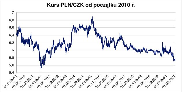 Kurs walutowy korzystny dla czeskich importerów