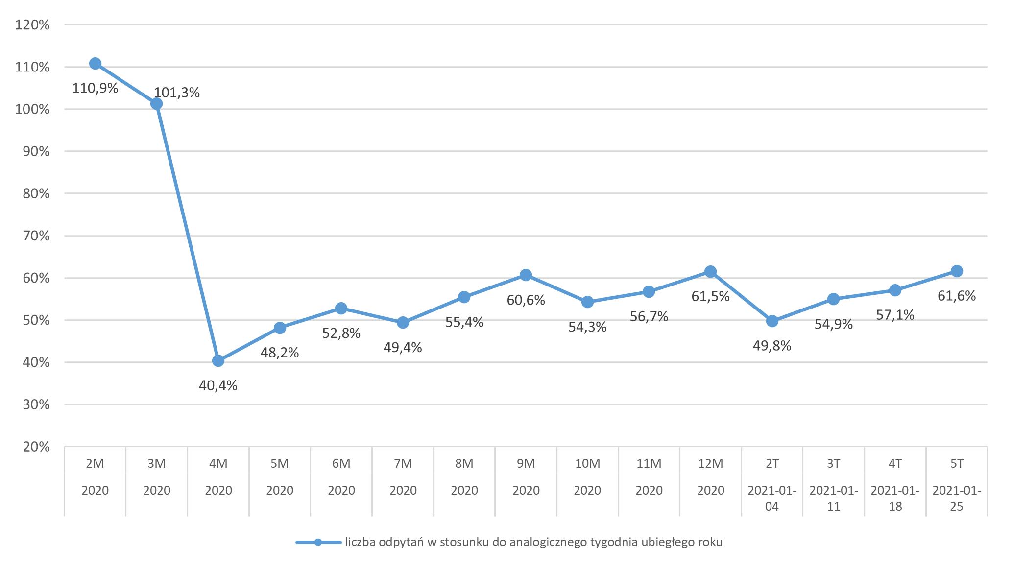 Liczba odpytań ws. klientów aplikujących o pożyczkę