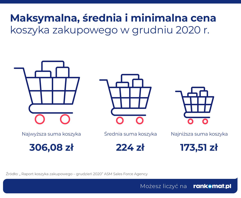 Maksymalna, średnia i minimalna cena koszyka zakupowego w grudniu 2020 r.