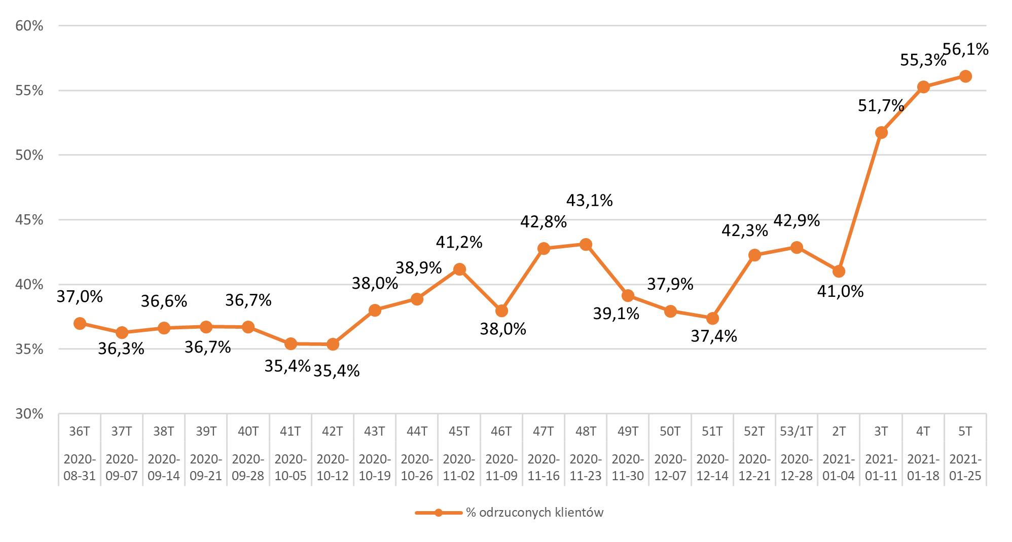 Odsetek klientów odrzuconych w okresie wrzesień 2020
