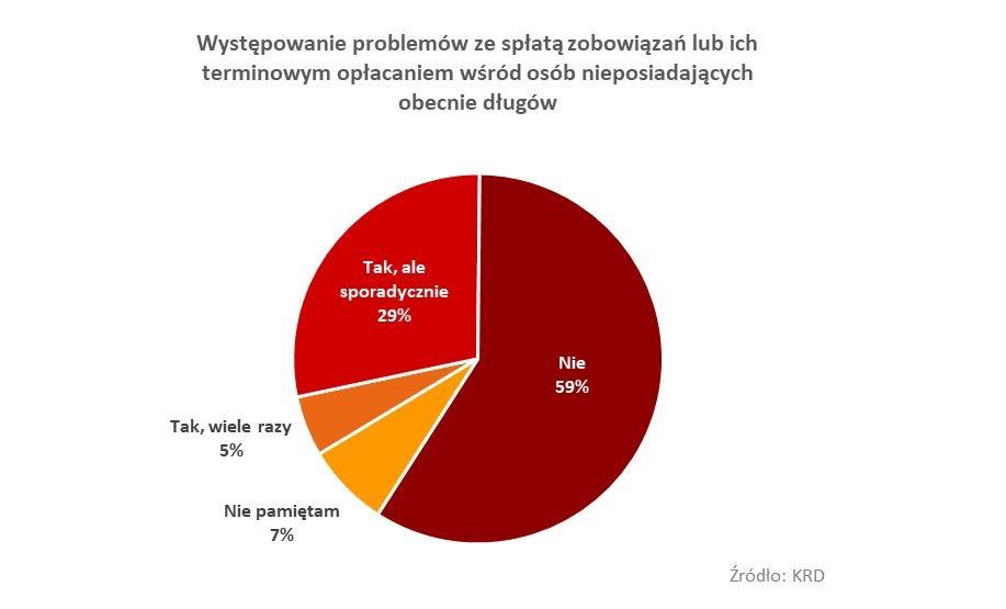 Polacy nie lubią długów, ale ich zaległości rosną