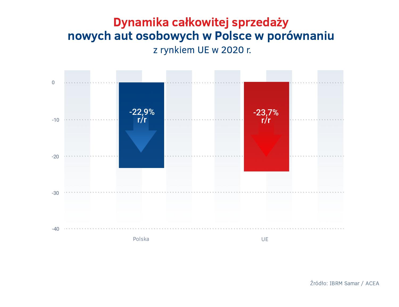 Polska vs UE – dynamika sprzedazy nowych aut 2020