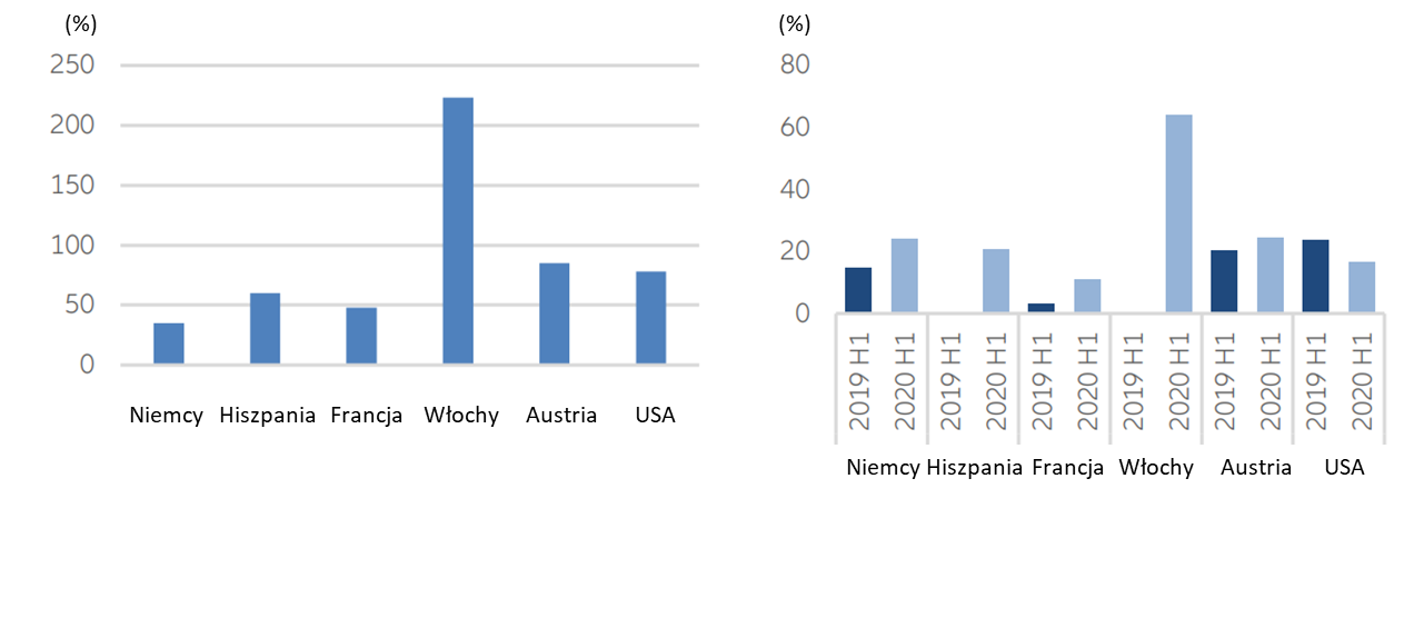 Procentowe zmiany rr w ilości nabytych aktywów finansowych w I półroczu 2020