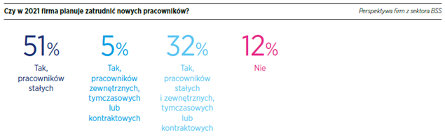 Rozwój polskiego sektora usług dla biznesu