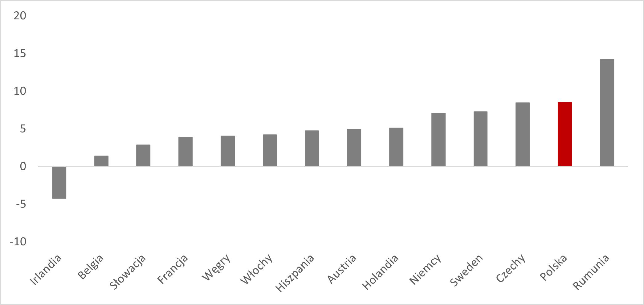 Średni wzrost w przetwórstwie w IV kw 2020