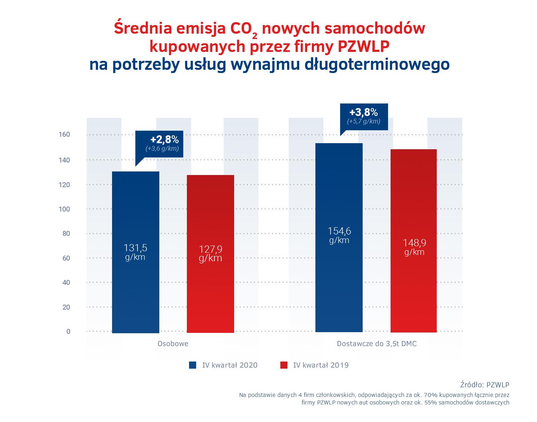 Srednia emisja CO2 – wynajem dlugoterminowy IV kw. 2020