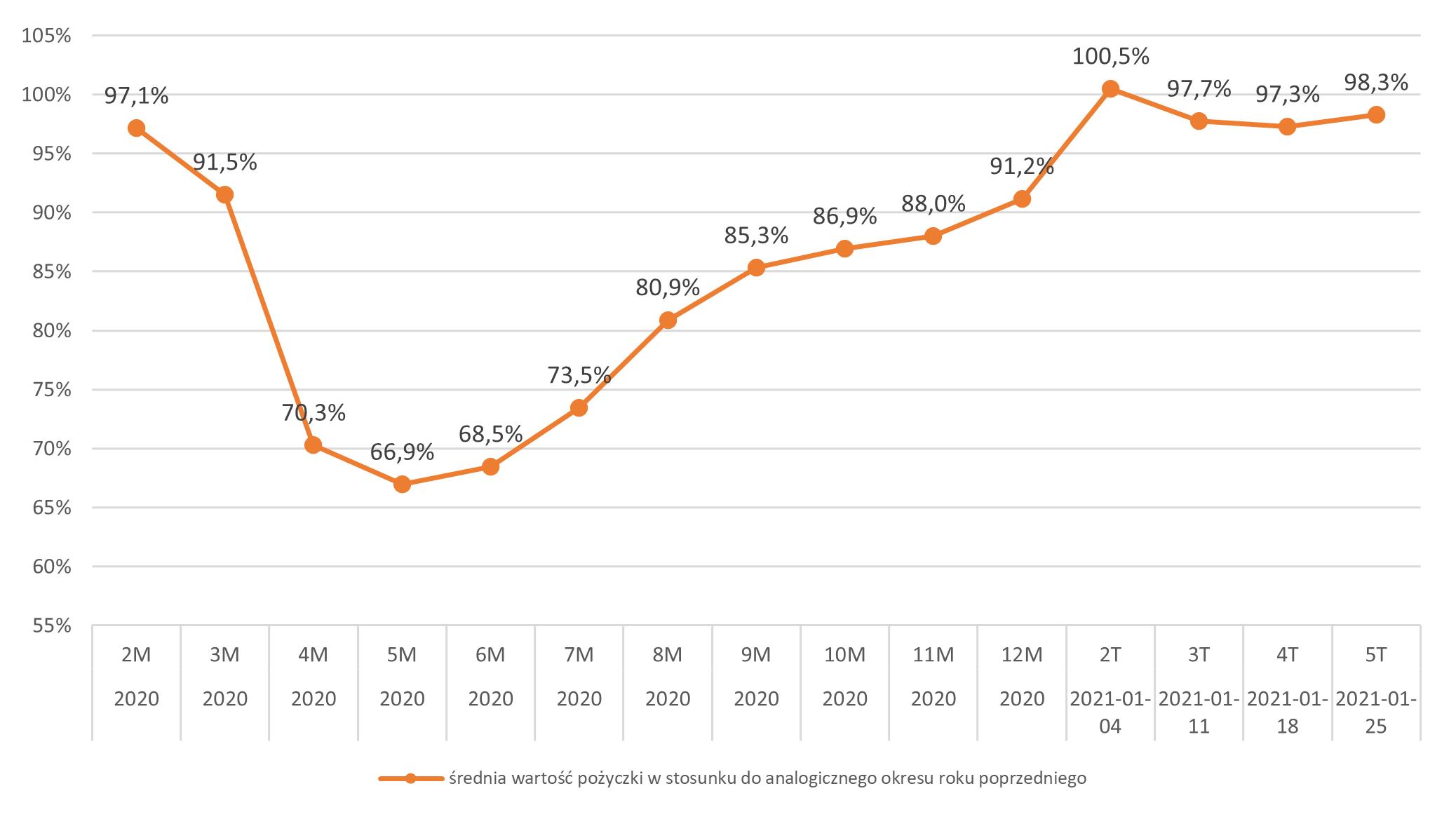 Średnia wartość pożyczki w okresie ostatnich 12 miesięcy