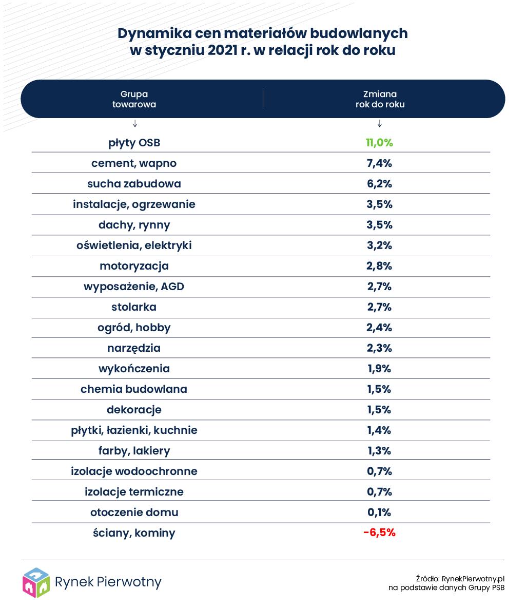 Tabela – Dynamika cen materiałów budowlanych