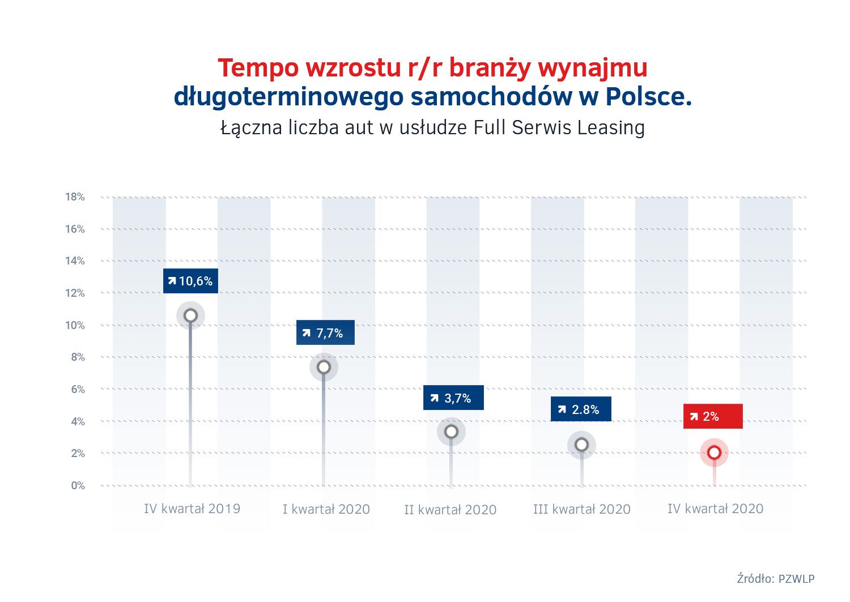 Tempo wzrostu wynajmu dlugoterminowego aut w Polsce w 2020