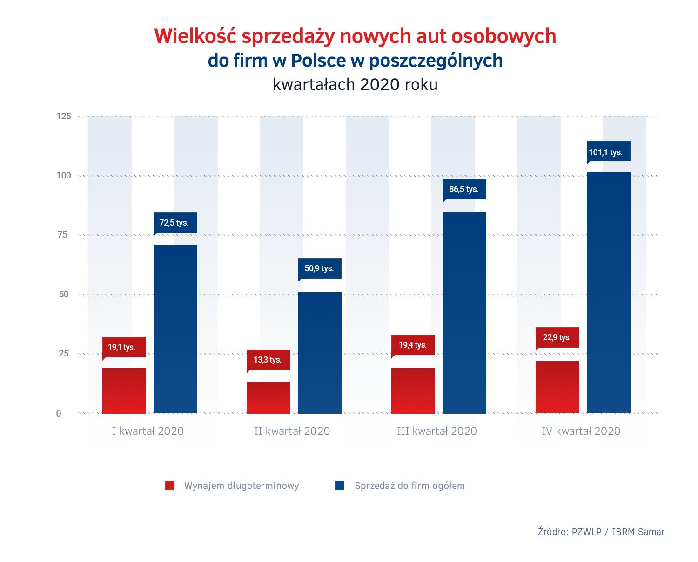 Wielkosc sprzedazy nowych aut w Polsce 2020