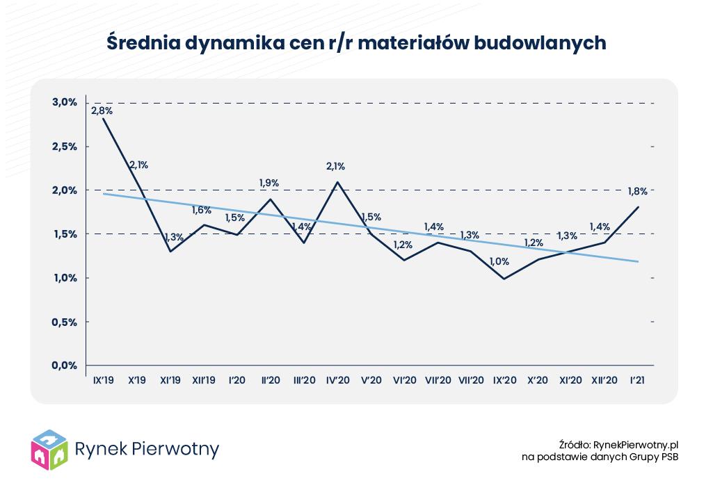 Wykres – Średnia dynamika cen materiałów budowlanych