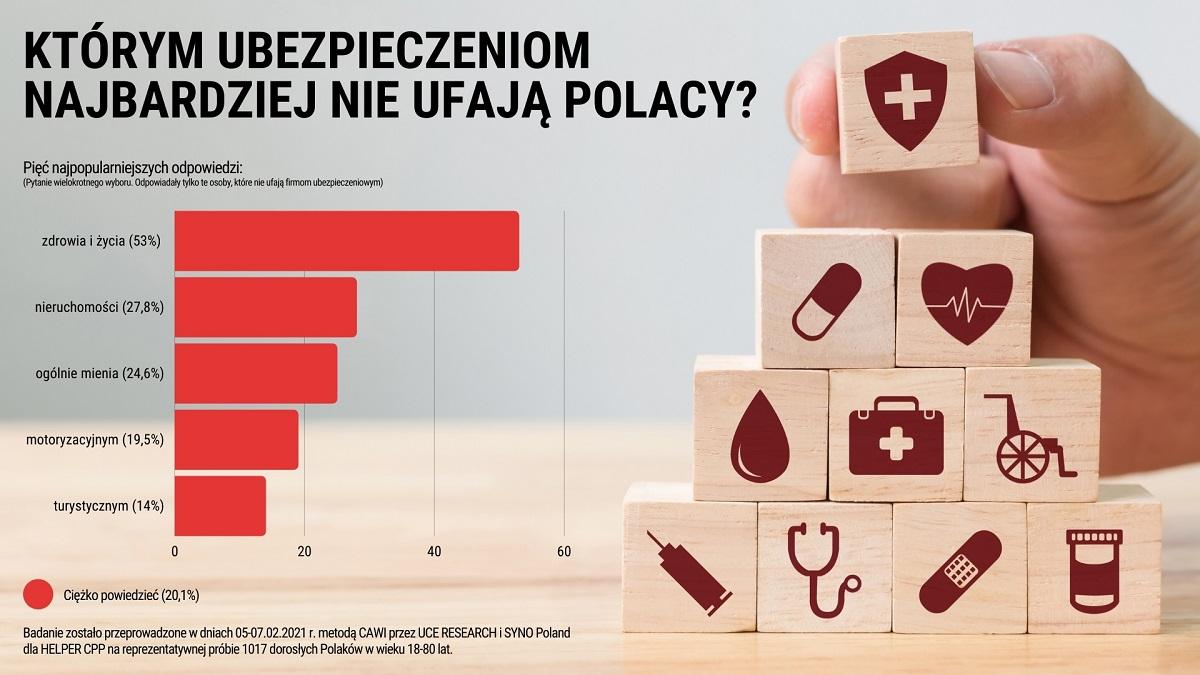 Polacy najbardziej nie ufają ubezpieczeniom w kwestii ochrony zdrowia i życia oraz nieruchomości