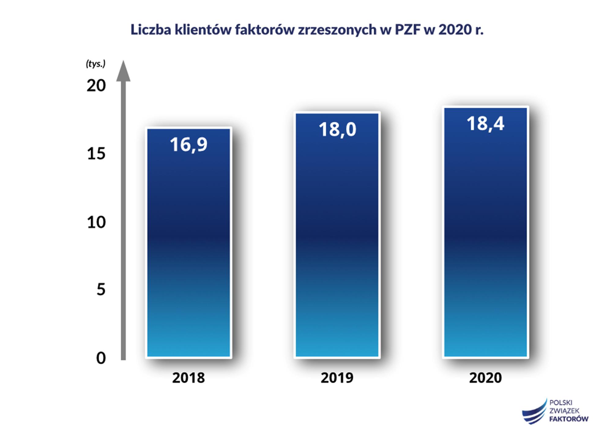 faktoring podsumowanie 2020 – liczba faktorów