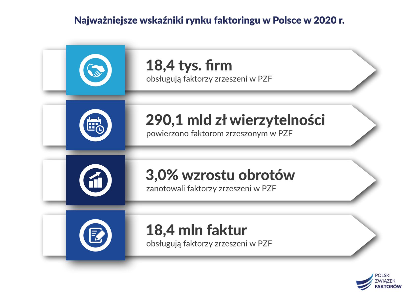 faktoring podsumowanie 2020