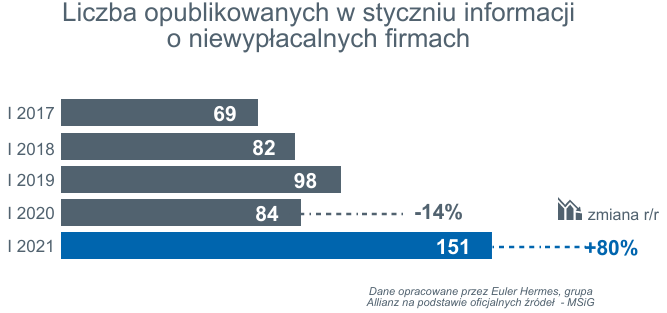 informacje o 151 niewypłacalnościach polskich firm