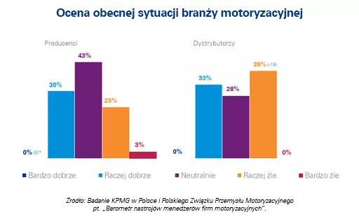 ocena sytuacji branży motoryzacyjnej
