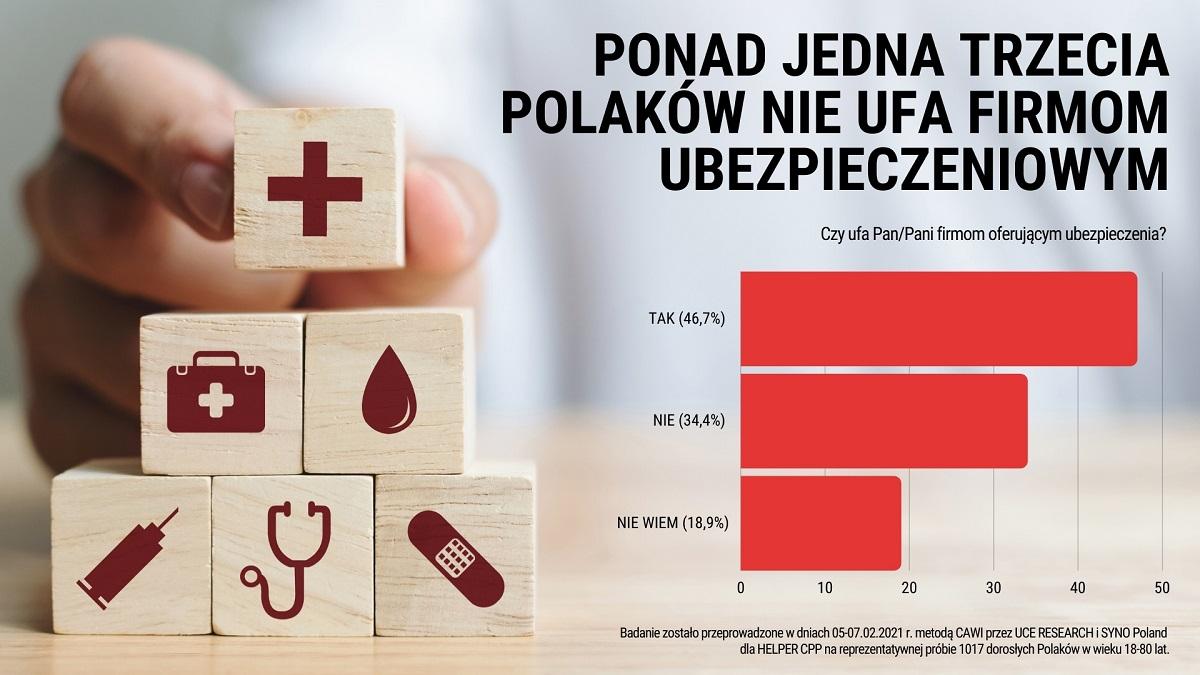 Blisko połowa Polaków ufa firmom ubezpieczeniowym