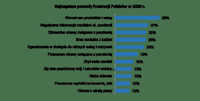 powody frustracji polaków 2020