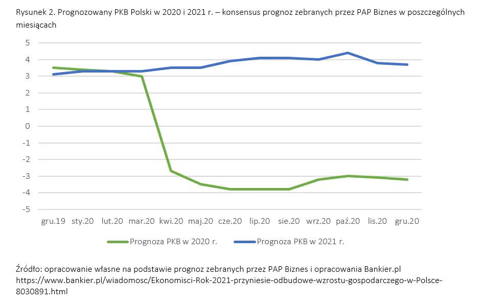 prognozowany pkb polski 2021