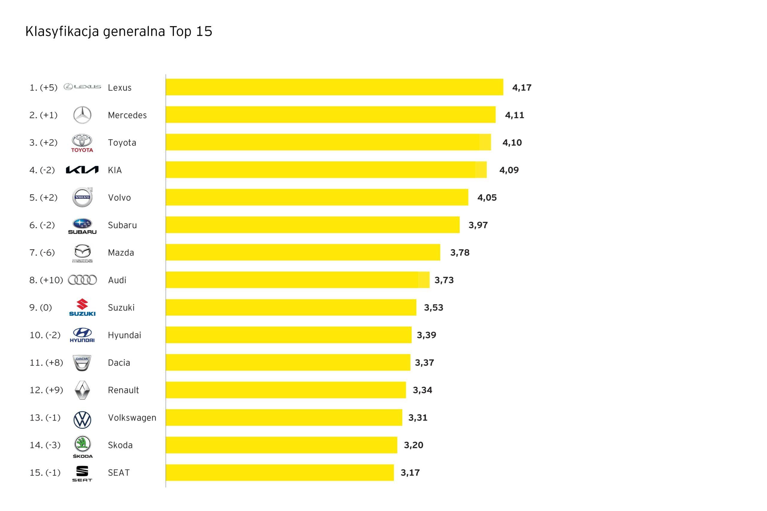 top 15 marek samochodów w polsce