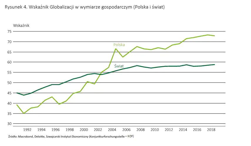 wskaźnik globalizacji