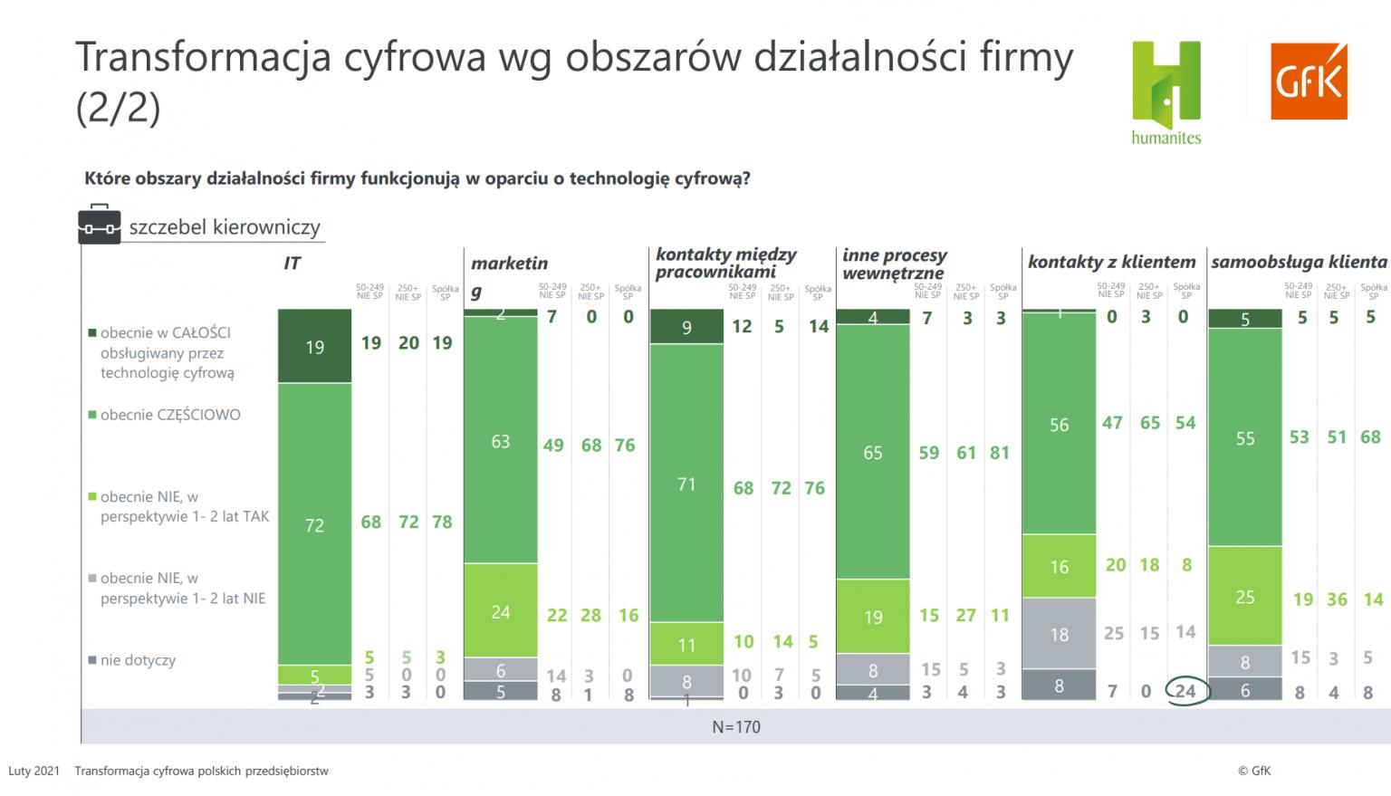 78 proc średnich i dużych firm w Polsce stawia na cyfryzację 2