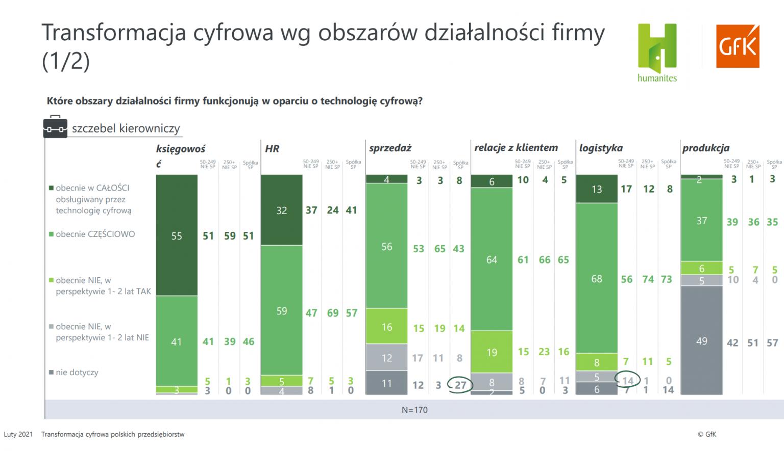 78 proc średnich i dużych firm w Polsce stawia na cyfryzację
