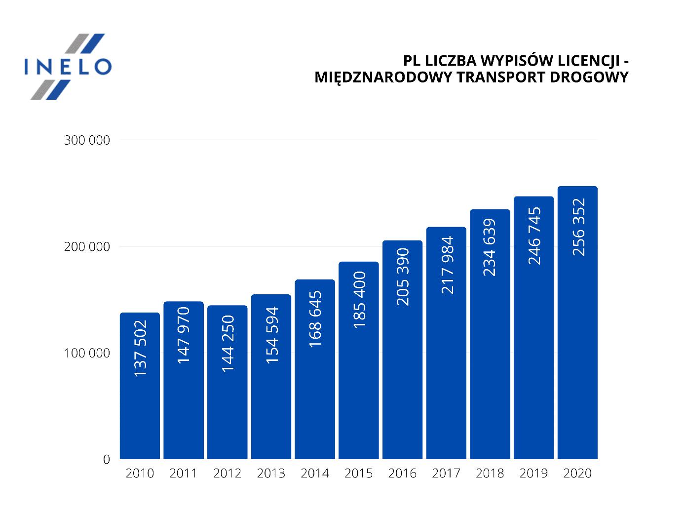 Branża TSL – więcej pojazdów w firmach