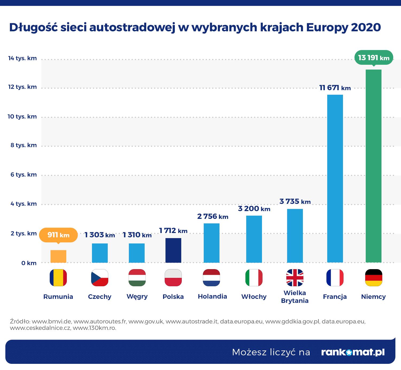 Długość-autostrad-w-wybranych-krajach-Europy-2020