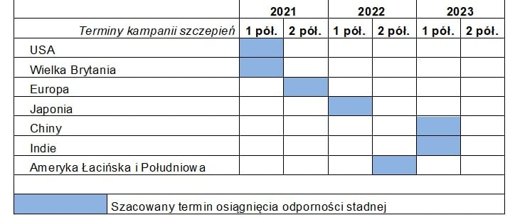 Harmonogram szczepień w poszczególnych regionach