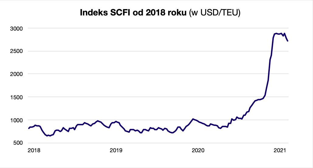 Indeks SCFI od 2018 roku