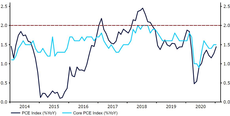 Inflacja PCE w USA