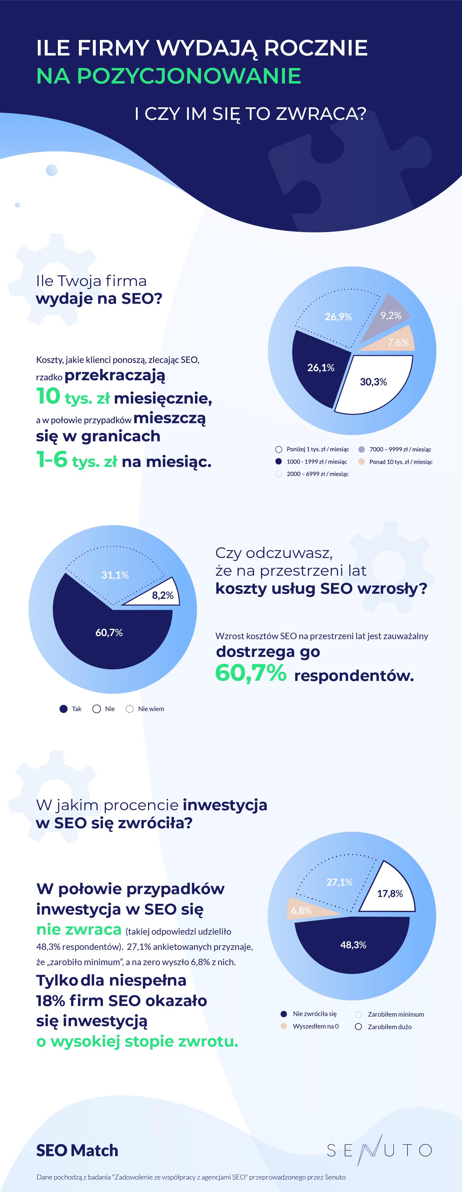 Infografika_Jak klienci oceniają współpracę z agencjami SEO_2