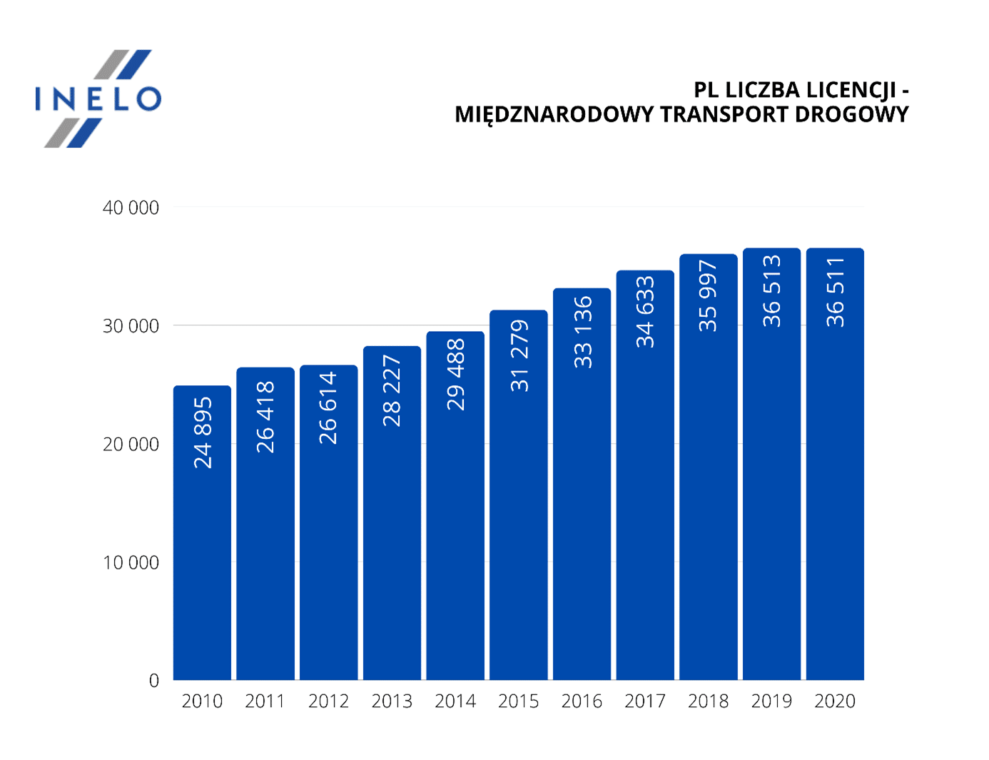 Jak rozwijały się firmy transportowe na przestrzeni lat