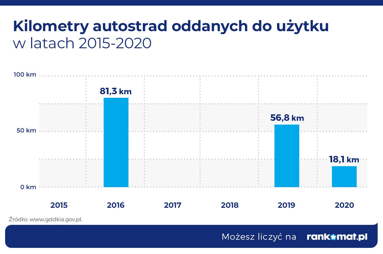 Kilometry-autostrad-oddanych-do-uzytku-w-latach-2015-2020
