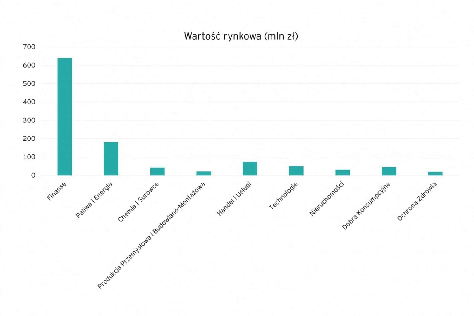 Kluczowe sektory spółek notowanych na GPW