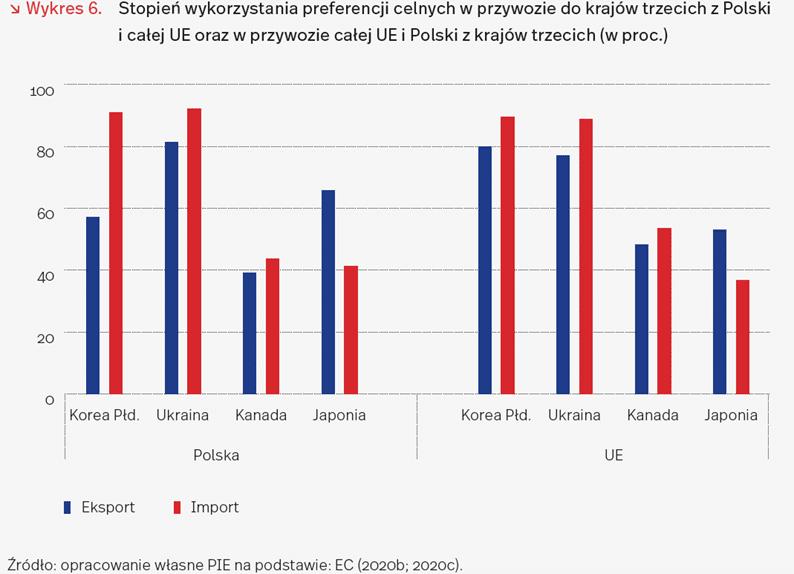 Korzyści ze stref wolnego handlu