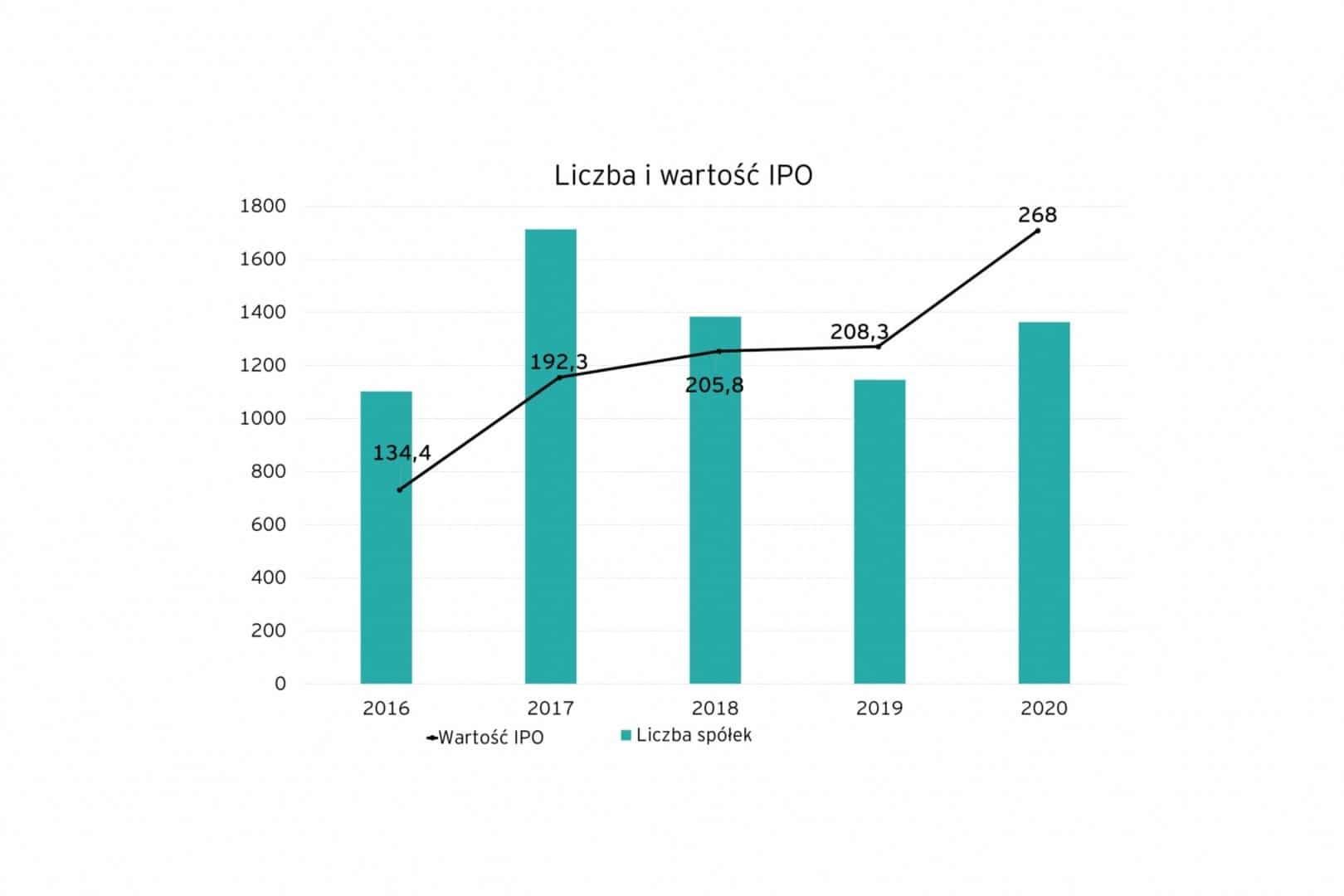 Liczba i wartość IPO na świecie