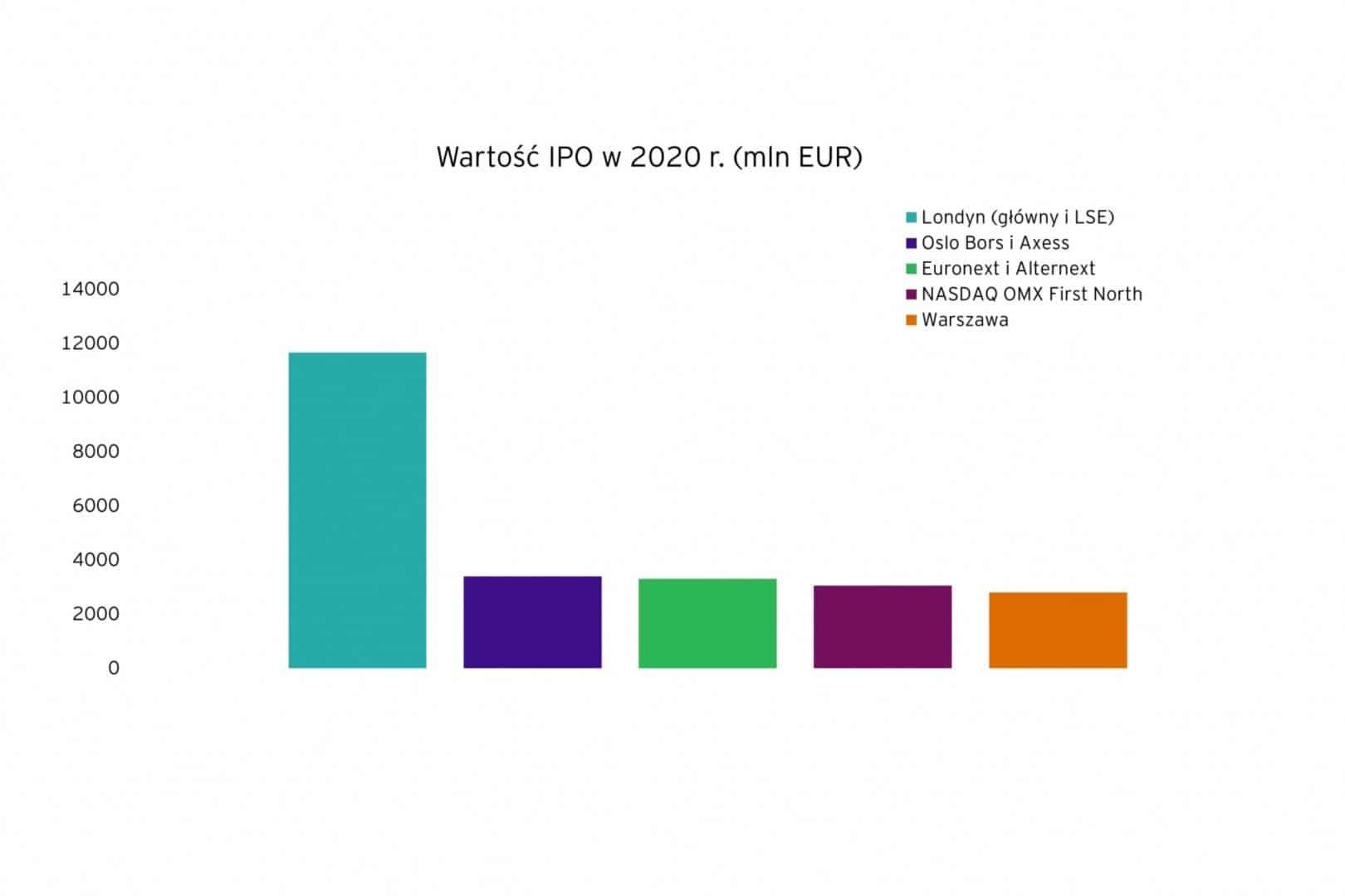 Największe giełdy w Europie pod kątem IPOs