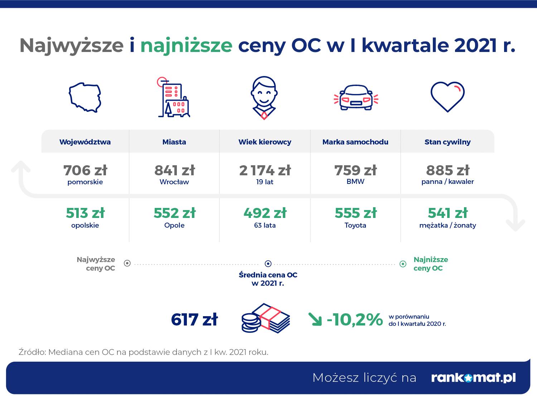 Najwyższe i najniższe ceny OC w 2021 r.