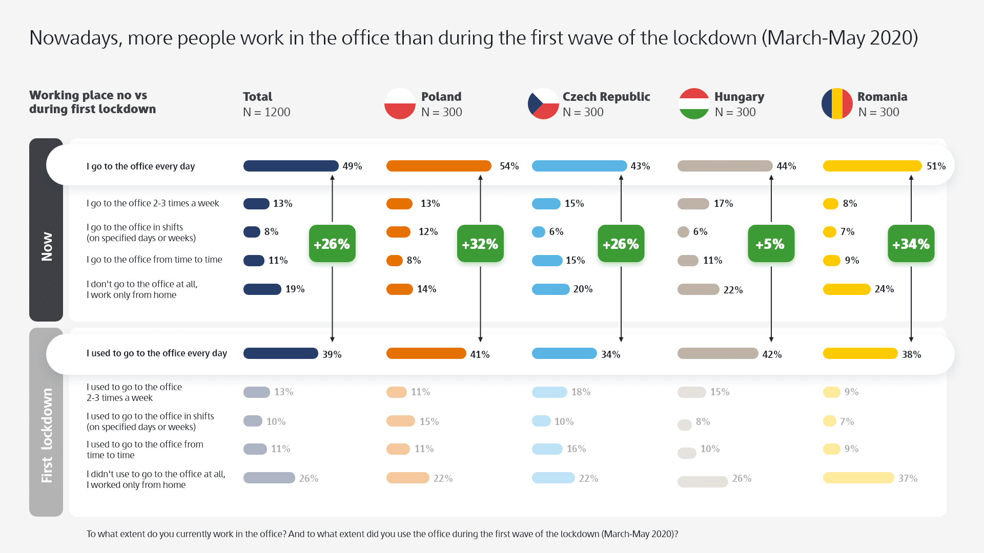 Nowadays, more people work in the office than during the first wave of the lockdown