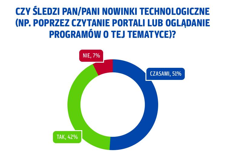 Nowinki_tech