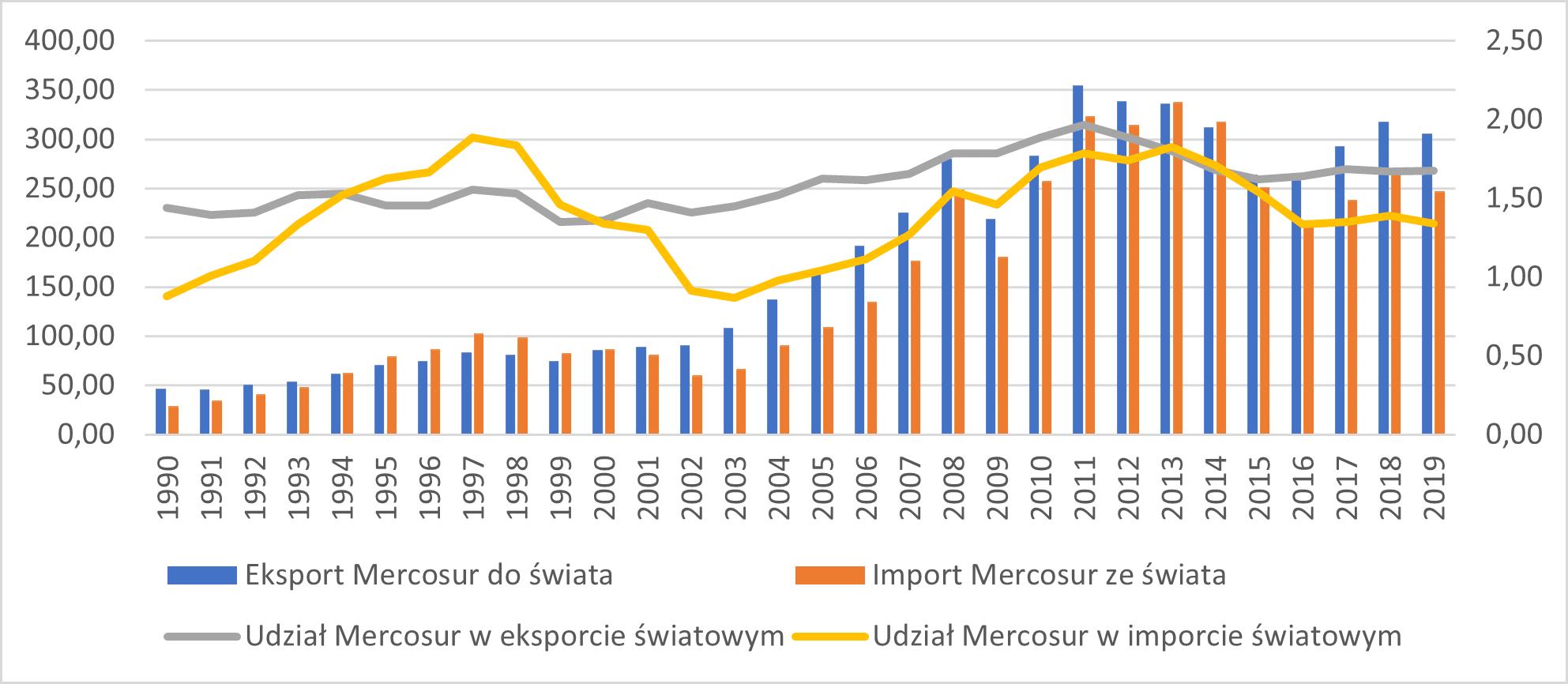 Obroty handlowe i udział w handlu światowym państw Mercosur