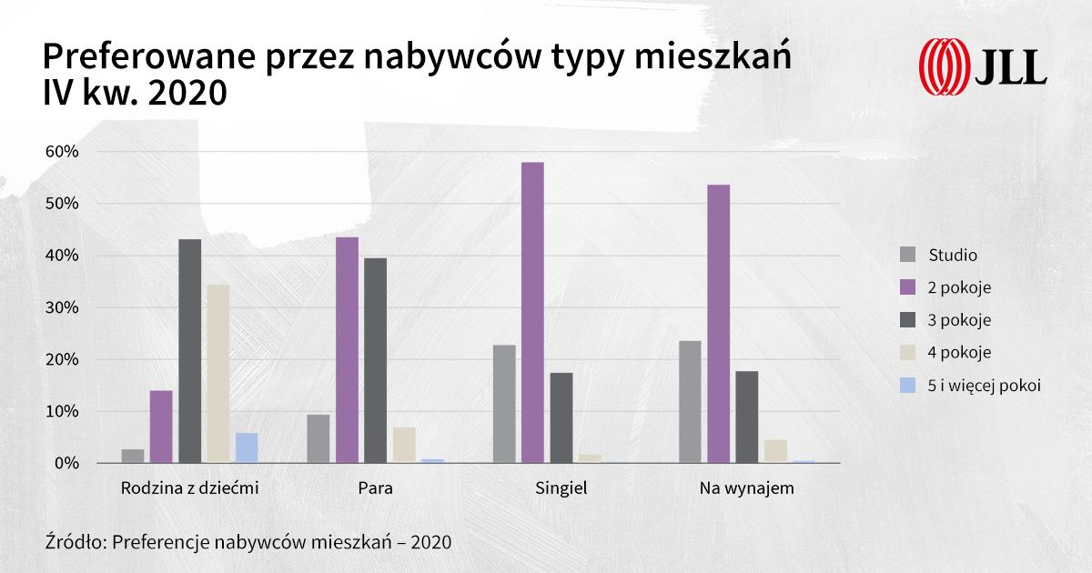 Preferowane typy mieszkań IV kw 2020