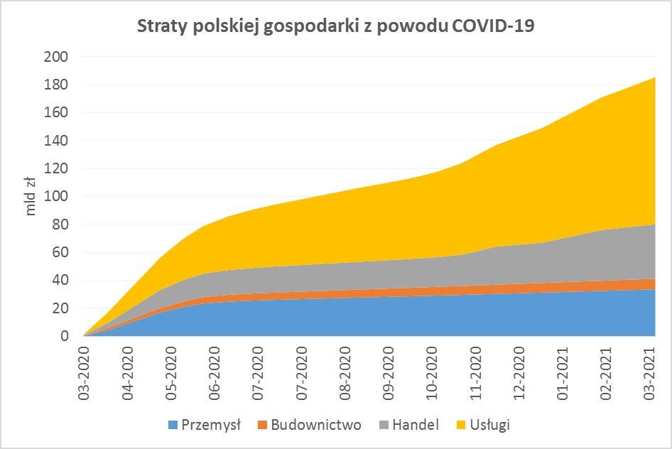 Rok pandemii – straty polskiej gospodarki przekroczyły 185 mld
