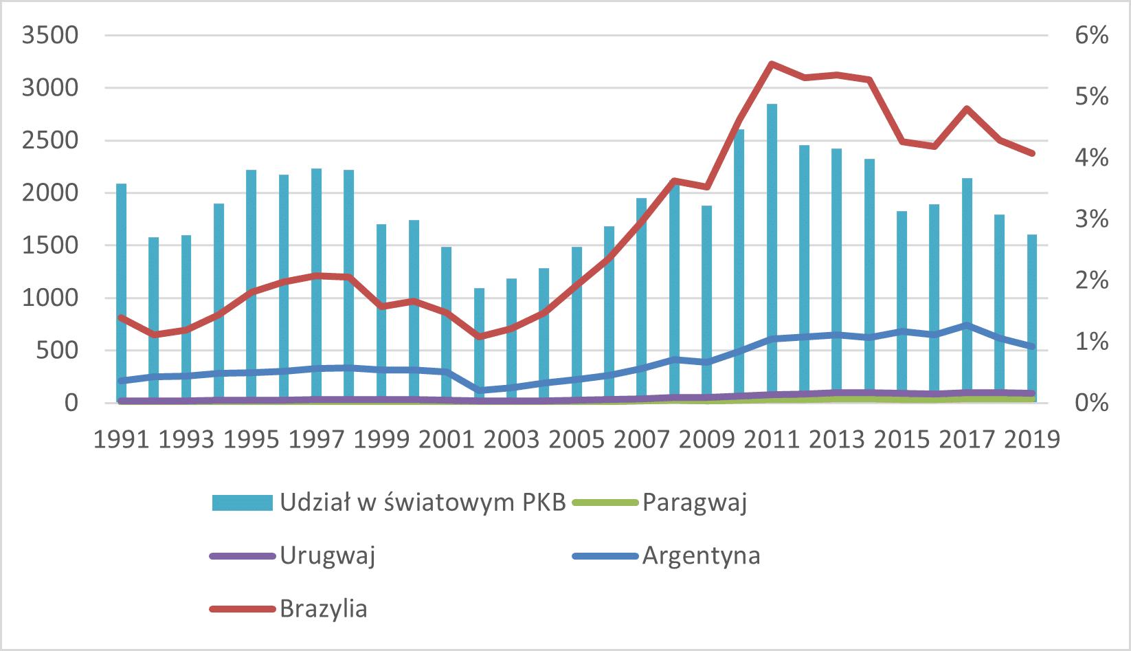 Skumulowane nominalne PKB