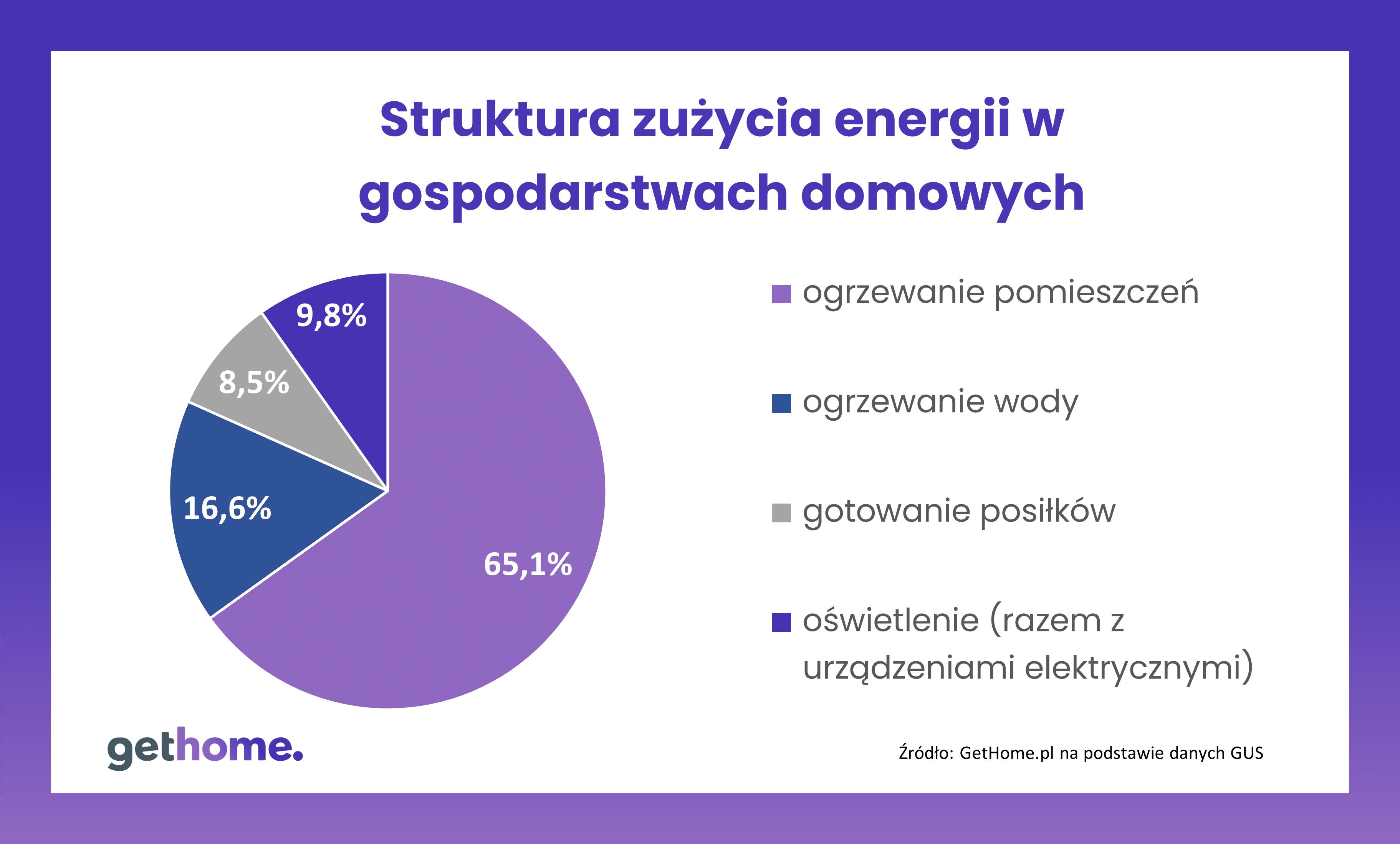 Struktura zużycia energii