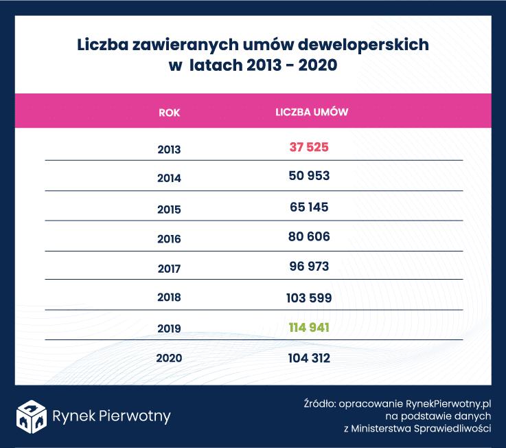 Tabela – Liczba umów deweloperskich 2013-2020